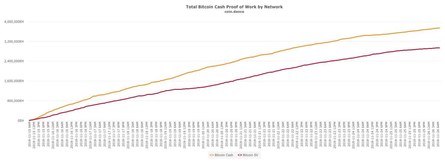 bitcoin cash proof of work metrics