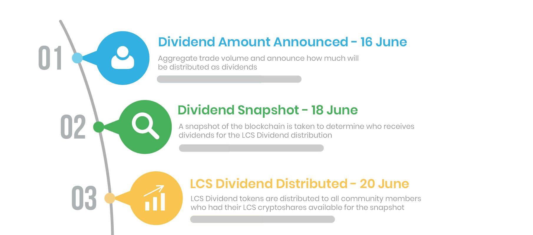 dividend breakdown