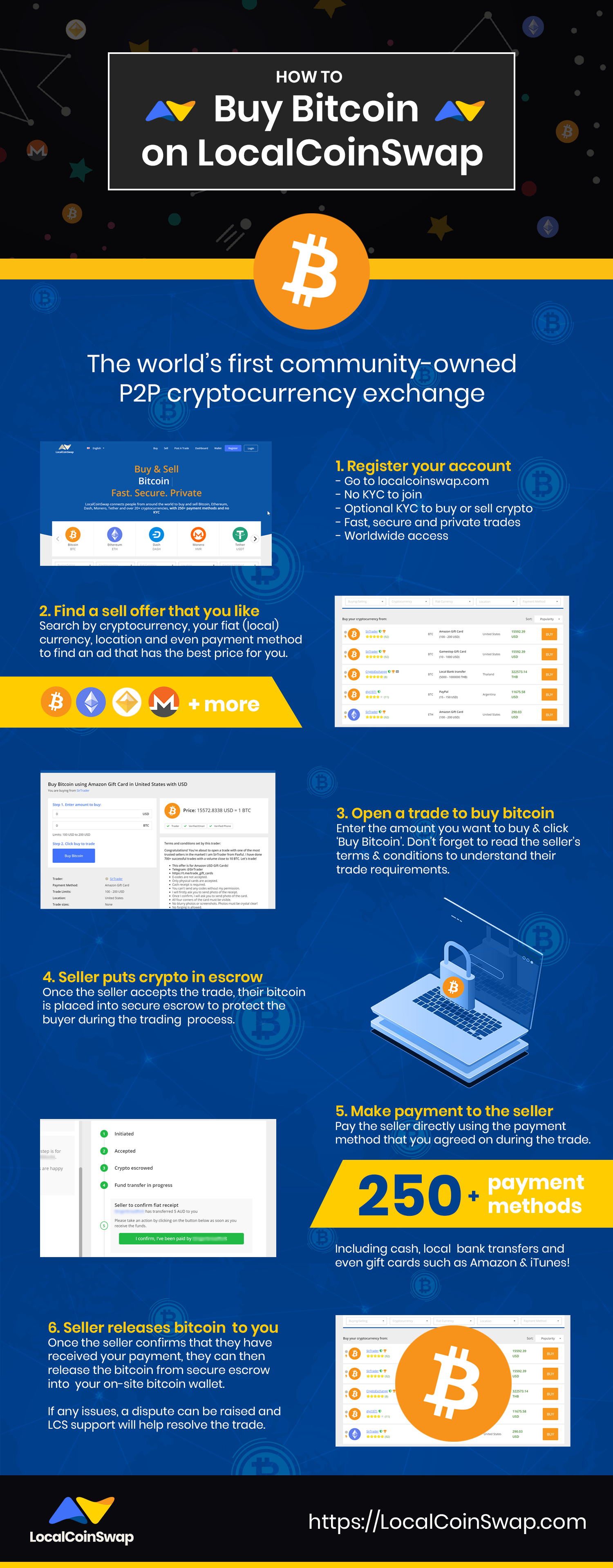 how to buy bitcoin infographic